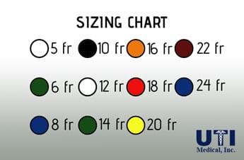 uti-cath-chart